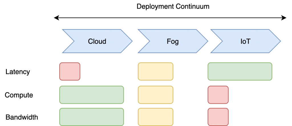 Challenges for Security and Privacy Diagram, Cloud to Fog to IoT