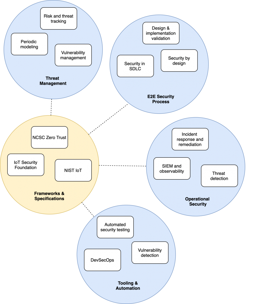 Holistic Security Diagram, Including Key Components such as Threat Management, Operational Security and E2E Security Processes