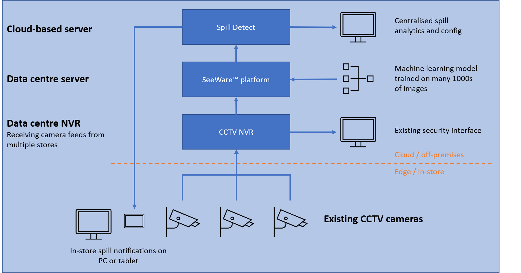 Spill Detection Cloud-based Deployment Diagram. Spill Detect running on centralised servers, feeding metadata into the main application