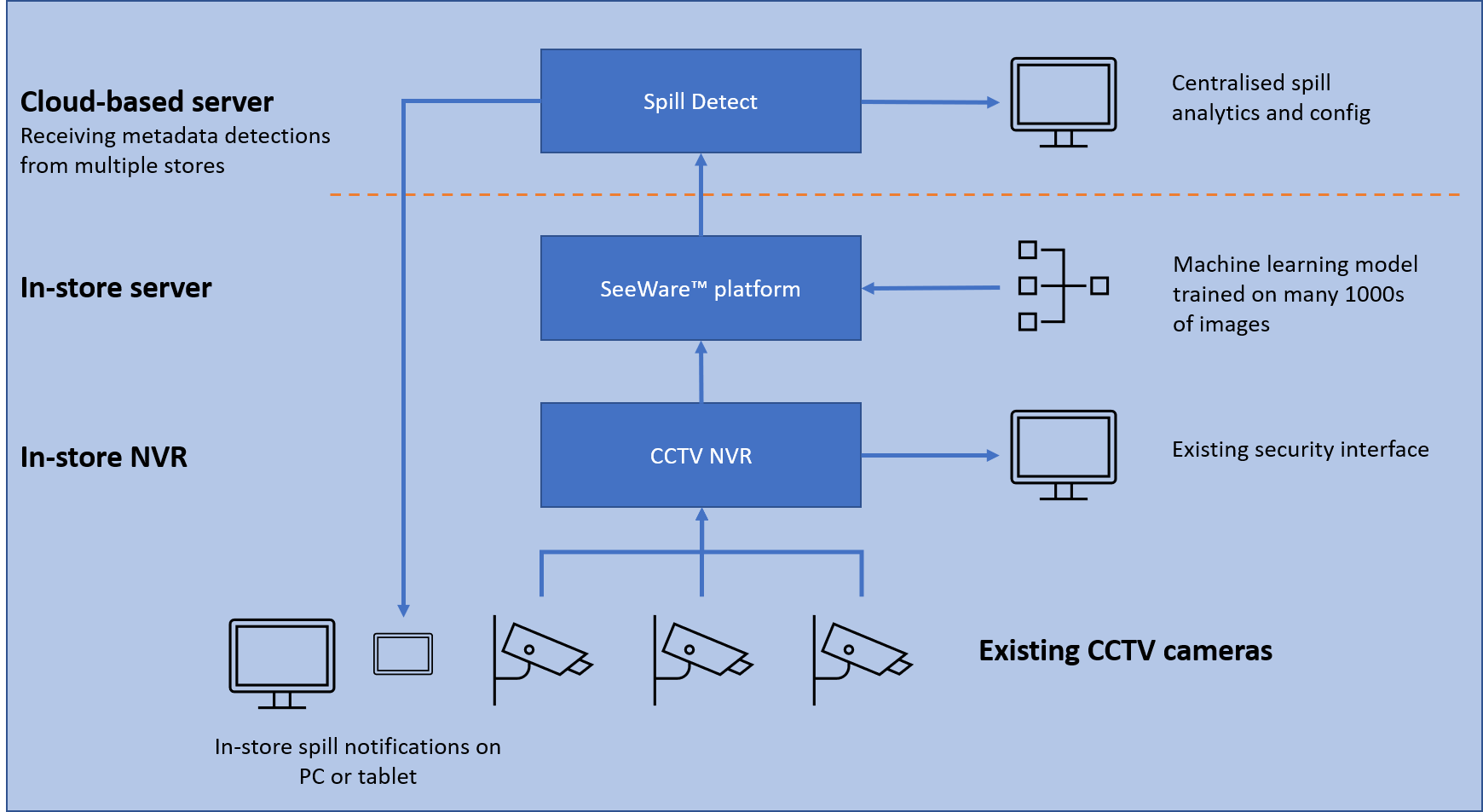 Spill Detection Edge-based Deployment Diagram. Spill Detect running on local store-based servers, feeding metadata into the cloud.